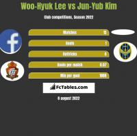 Woo-Hyuk Lee vs Jun-Yub Kim h2h player stats