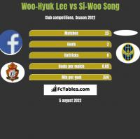 Woo-Hyuk Lee vs Si-Woo Song h2h player stats