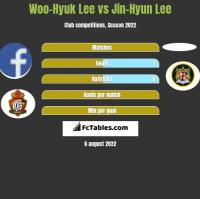Woo-Hyuk Lee vs Jin-Hyun Lee h2h player stats