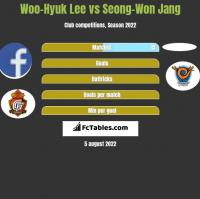 Woo-Hyuk Lee vs Seong-Won Jang h2h player stats