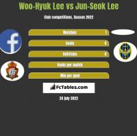 Woo-Hyuk Lee vs Jun-Seok Lee h2h player stats