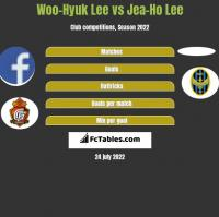 Woo-Hyuk Lee vs Jea-Ho Lee h2h player stats