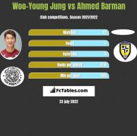 Woo-Young Jung vs Ahmed Barman h2h player stats