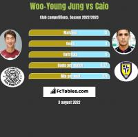 Woo-Young Jung vs Caio h2h player stats