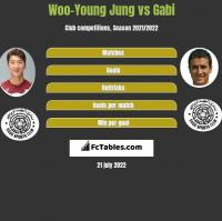 Woo-Young Jung vs Gabi h2h player stats