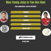 Woo-Young Jung vs Tae-Hee Nam h2h player stats