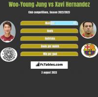 Woo-Young Jung vs Xavi Hernandez h2h player stats