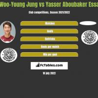 Woo-Young Jung vs Yasser Aboubaker Essa h2h player stats