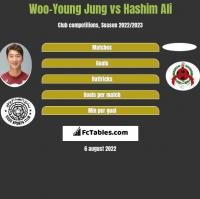 Woo-Young Jung vs Hashim Ali h2h player stats