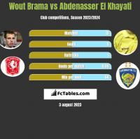 Wout Brama vs Abdenasser El Khayati h2h player stats