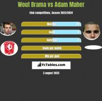 Wout Brama vs Adam Maher h2h player stats