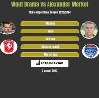 Wout Brama vs Alexander Merkel h2h player stats