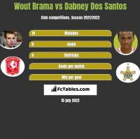 Wout Brama vs Dabney Dos Santos h2h player stats