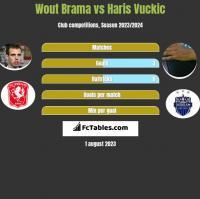 Wout Brama vs Haris Vuckic h2h player stats
