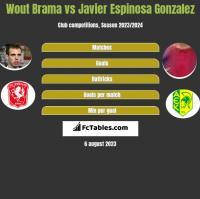Wout Brama vs Javier Espinosa Gonzalez h2h player stats