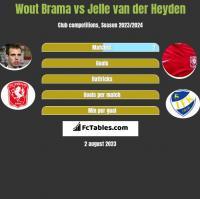 Wout Brama vs Jelle van der Heyden h2h player stats