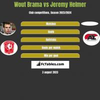 Wout Brama vs Jeremy Helmer h2h player stats