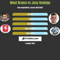 Wout Brama vs Joey Konings h2h player stats