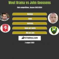 Wout Brama vs John Goossens h2h player stats