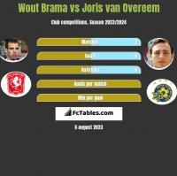Wout Brama vs Joris van Overeem h2h player stats