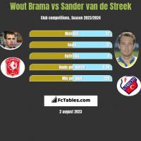 Wout Brama vs Sander van de Streek h2h player stats