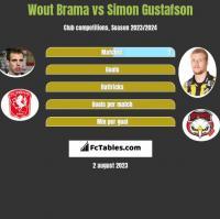 Wout Brama vs Simon Gustafson h2h player stats