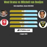 Wout Brama vs Mitchell van Rooijen h2h player stats