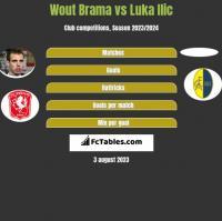 Wout Brama vs Luka Ilic h2h player stats