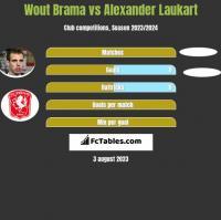 Wout Brama vs Alexander Laukart h2h player stats