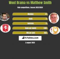 Wout Brama vs Matthew Smith h2h player stats