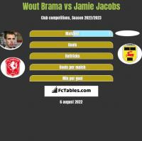 Wout Brama vs Jamie Jacobs h2h player stats