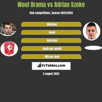 Wout Brama vs Adrian Szoke h2h player stats