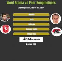 Wout Brama vs Peer Koopmeiners h2h player stats