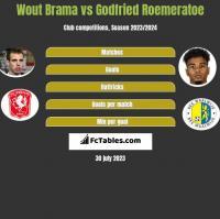Wout Brama vs Godfried Roemeratoe h2h player stats