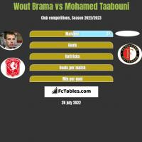 Wout Brama vs Mohamed Taabouni h2h player stats
