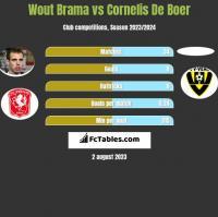 Wout Brama vs Cornelis De Boer h2h player stats