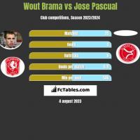Wout Brama vs Jose Pascual h2h player stats