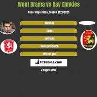 Wout Brama vs Ilay Elmkies h2h player stats