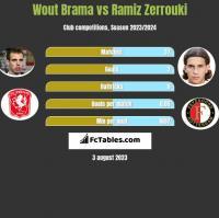 Wout Brama vs Ramiz Zerrouki h2h player stats