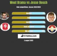 Wout Brama vs Jesse Bosch h2h player stats