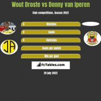 Wout Droste vs Donny van Iperen h2h player stats