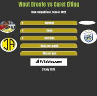 Wout Droste vs Carel Eiting h2h player stats