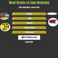 Wout Droste vs Sam Beukema h2h player stats