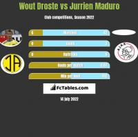 Wout Droste vs Jurrien Maduro h2h player stats