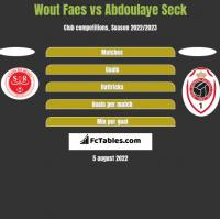 Wout Faes vs Abdoulaye Seck h2h player stats