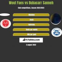 Wout Faes vs Bubacarr Sanneh h2h player stats