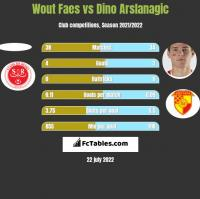 Wout Faes vs Dino Arslanagic h2h player stats