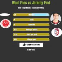 Wout Faes vs Jeremy Pied h2h player stats