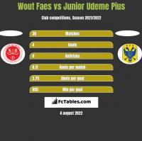 Wout Faes vs Junior Udeme Pius h2h player stats
