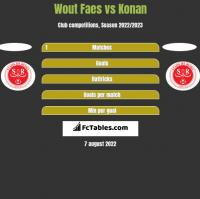 Wout Faes vs Konan h2h player stats
